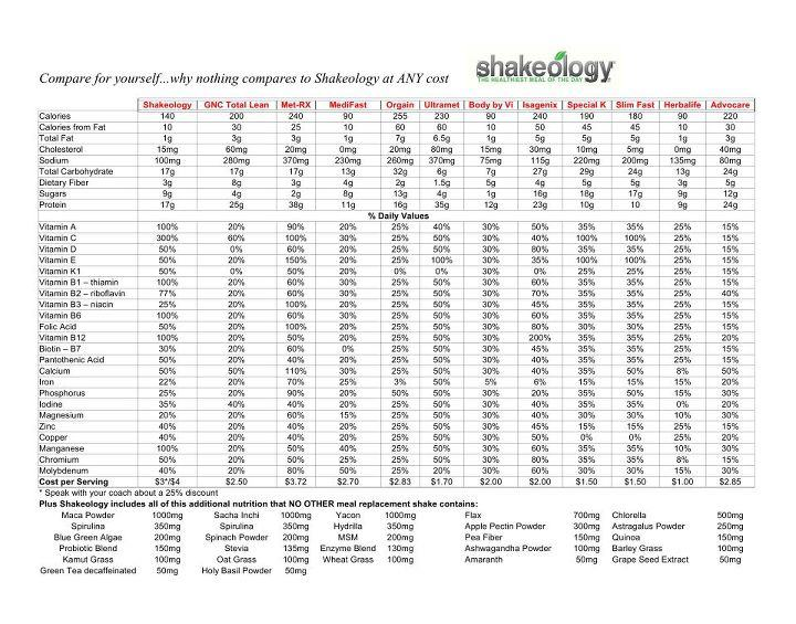 Shakeology-vs-Other-Shakes-and-Meal-Replacements